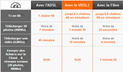 vdsl2-orange