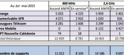 Le bilan des antennes 4G activées début mai!